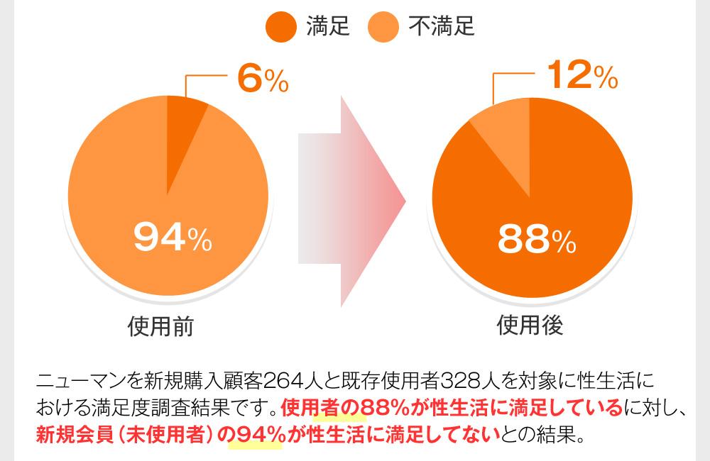 ニューマンを新規購入顧客264人と既存使用者328人を対象に性生活における満足度調査結果です。使用者の88%が性生活に満足しているに対し、新規会員(未使用者)の94%が性生活に満足してないとの結果。