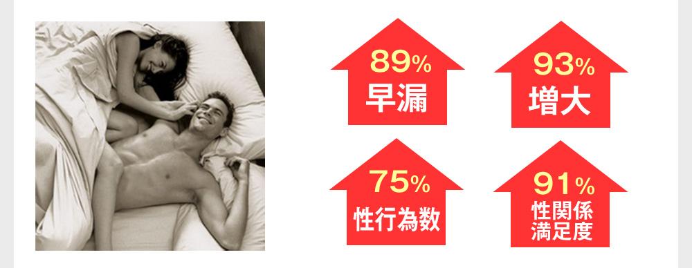早漏89% 増大93% 性行為数75% 性関係満足度91%