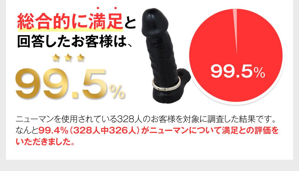 総合的に満足と回答したお客様は、99.5%